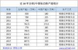 用数据告诉你中国钛白粉的竞争力有多强