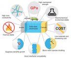 青岛能源所开发出多体系硫化物固体电解质及高性能固态电池