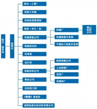 咸阳陶瓷研究设计院