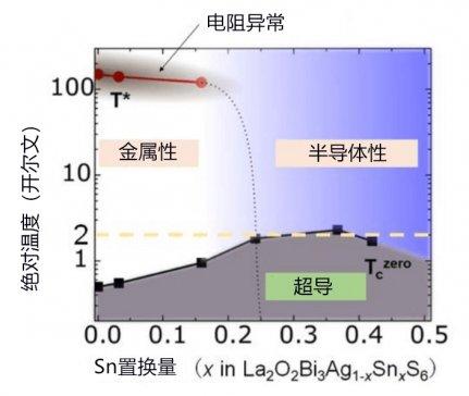 日本报道新型层状超导体 利用石墨烯开发零能耗纳米器件