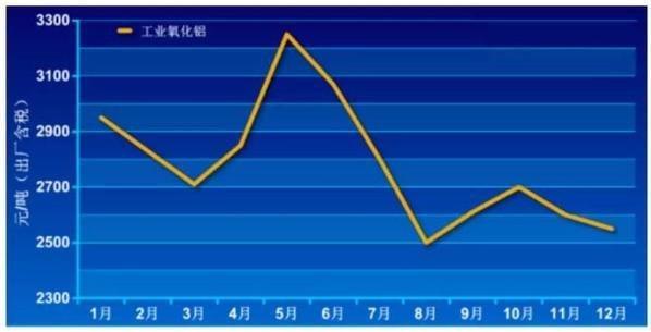 2019年氧化铝市场跌宕起伏 2020年压力增加