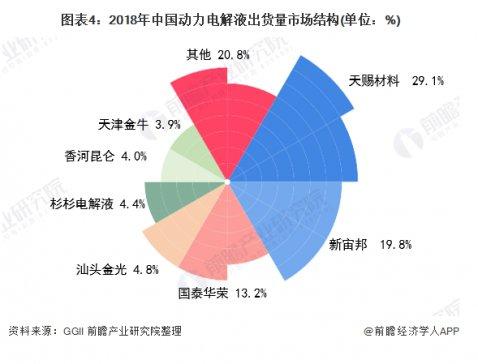 2020年中国电解液行业市场发展现状分析