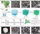 东华大学研发出超弹无机纳米纤维气凝胶!经得起百万次压缩,无惧高温、液氮!