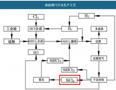一文了解四氯化硅的综合利用