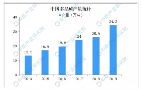 2019年多晶硅产量同比增长32% 多晶硅粗放式发展模式已过