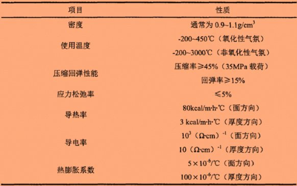 浅述高温抗氧化柔性石墨的制备及应用