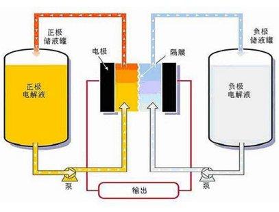我国牵头制定的首项液流电池国际标准正式发布
