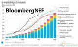 2020-2030年全球锂市场展望