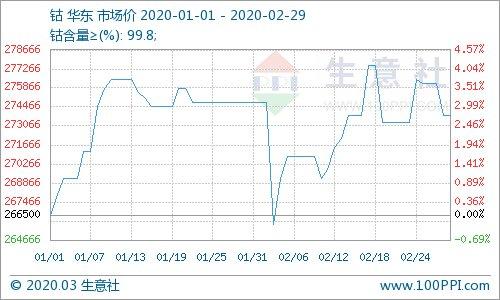 生意社:2月钴价大涨大跌多炒作 钴市市场成交较冷淡