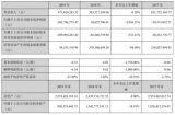 东方锆业2019年亏损2.06亿 产品利润不断压缩