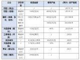 片式多层陶瓷电容器(MLCC)市场供不应求,多家厂商纷纷扩产