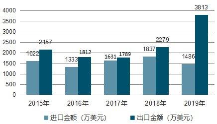 进口4.9万吨,出口12.2万吨,碳酸钙高端市场垄断局面正在被打破!