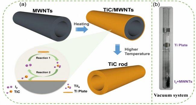 上海硅酸盐所在锂氧气电池碳基复合正极载体材料研究中取得进展