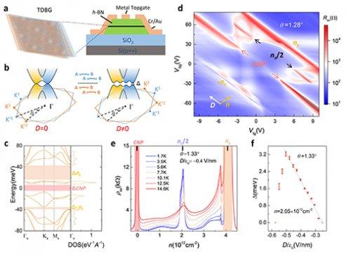 双层-双层转角石墨烯中的关联绝缘态研究获进展