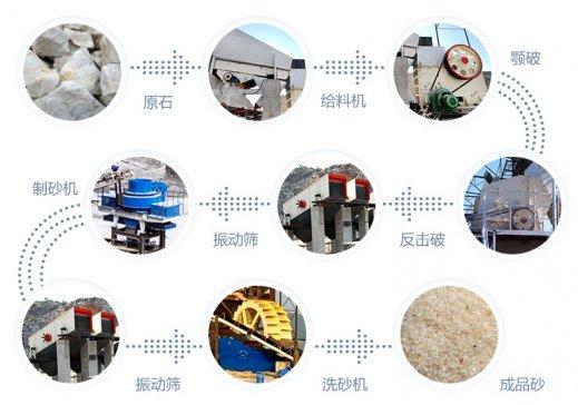 机制砂生产线需要几种设备?知道这些,你也是制砂专家!