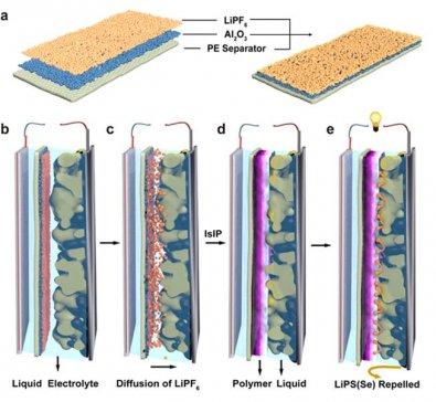 化学所开发出锂-硫(硒)凝胶聚合物电池的原位界面固化技术