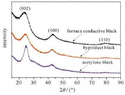 导电炭黑应用,产品选型很关键!