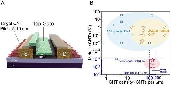 北大排列高密度半导体碳纳米管 电子学性能超同尺寸硅基器件