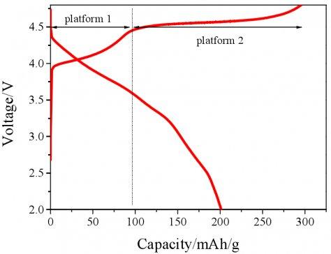 富锂三元正极与石墨烯复合会产生怎样的嬗变?