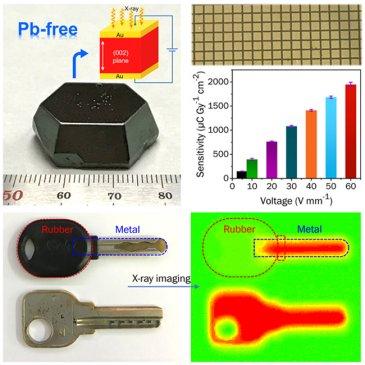大连化物所等研制出应用于X射线成像的零维非铅钙钛矿单晶