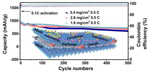 """上海硅酸盐所提出锂硫电池""""三明治""""结构催化-导电界面构筑"""