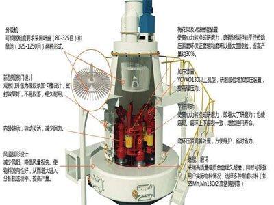 重质碳酸钙、脱硫石灰石制粉的关键设备——欧版磨粉机