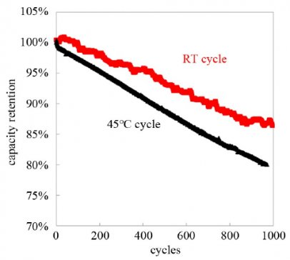 天津力神亲测:高镍三元锂离子电池循环衰减分析及改善