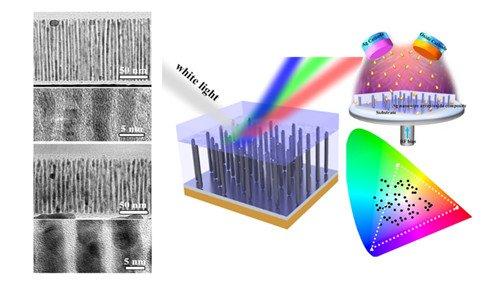 宁波材料所等研发新型等离激元结构色材料及制备技术