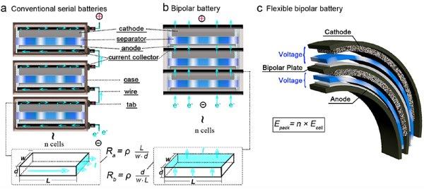 可穿戴双极型可充铝电池研究获进展