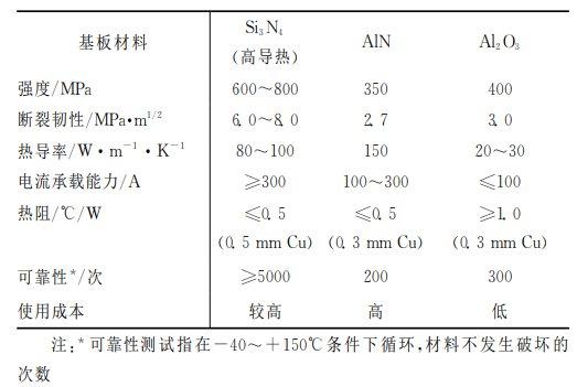 【论坛报告】高导热氮化硅基板关键技术及研发进展