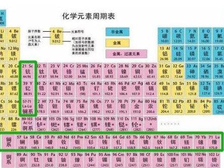 建议收藏!详尽解析17种稀土元素的应用!