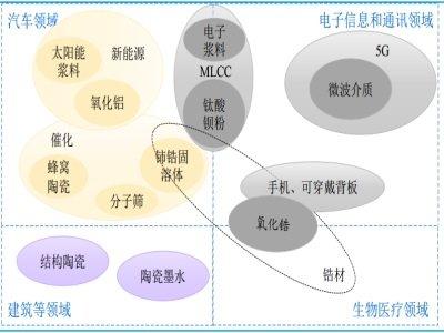 """重磅!陶瓷粉体龙头国瓷材料入围""""2020中国上市公司500强"""""""