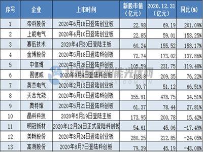 新疆大全2月2日科创板首发, 29家光伏企业征战资本市场!