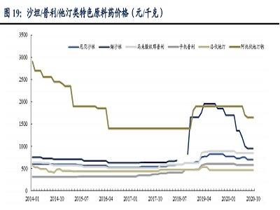从制造业角度看原料药,中国制造正在崛起