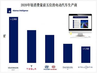 阿达玛斯:2020年EV钴用量增长29%