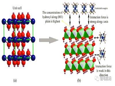 高镍三元材料前驱体的制备技术与研究方法总结