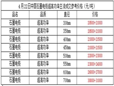 今日中国石墨电极价格上行