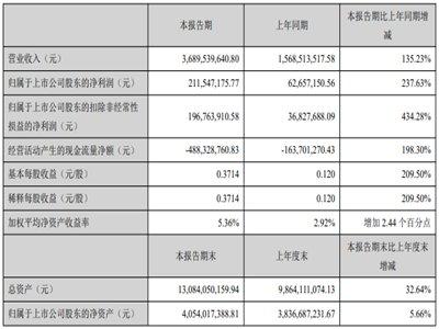 中伟股份一季度营收36.9亿元 三元前驱体出货量约3.1万吨