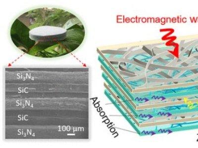西安交大在高温吸波材料研究领域取得新进展