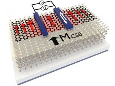 研究人员利用磁性石墨烯实现二维自旋逻辑存储器技术