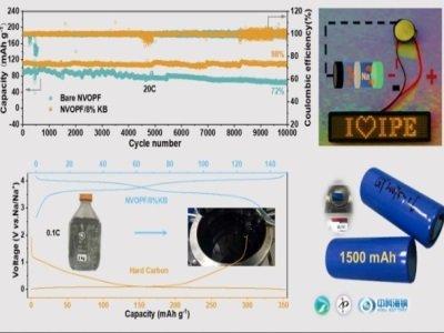 """过程工程所等开发出""""一步机械化学法""""制备钠电池正极材料"""