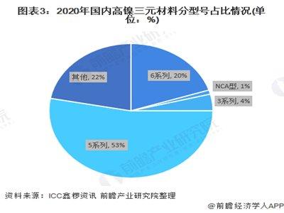 2021年中国三元正极材料行业市场现状及企业市场份额分析 市场集中度相对分散