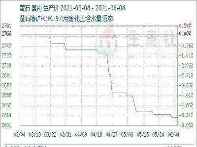 上周国内萤石市场价格走势下滑(5.31-6.4)