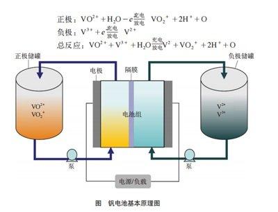 规模化储能:钒电池挑战锂电池市场