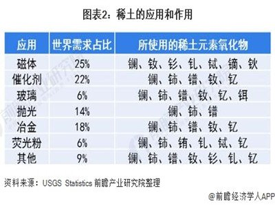 预见2021:《2021年中国稀土产业全景图谱》