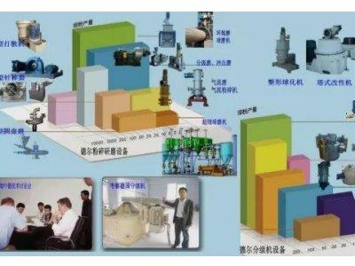 超微粉碎分级设备供应商——潍坊德尔粉体设备有限公司入驻粉享通