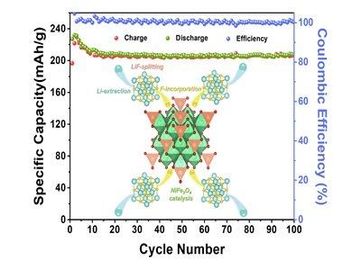 上海硅酸盐所在金属氟/硫基电池的界面催化/限域研究中取得系列进展