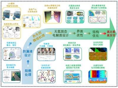 """中科院青岛能源所:高安全性锂电池特色材料体系助力""""碳达峰""""和""""碳中和"""""""