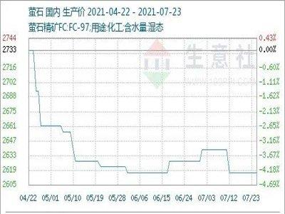 上周国内萤石市场价格走势暂稳(7.19-7.23)