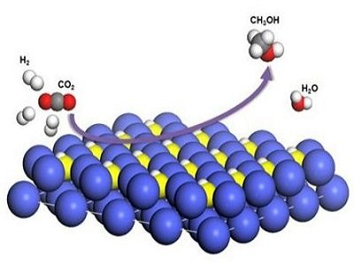 双功能催化剂实现高效电解水制氢